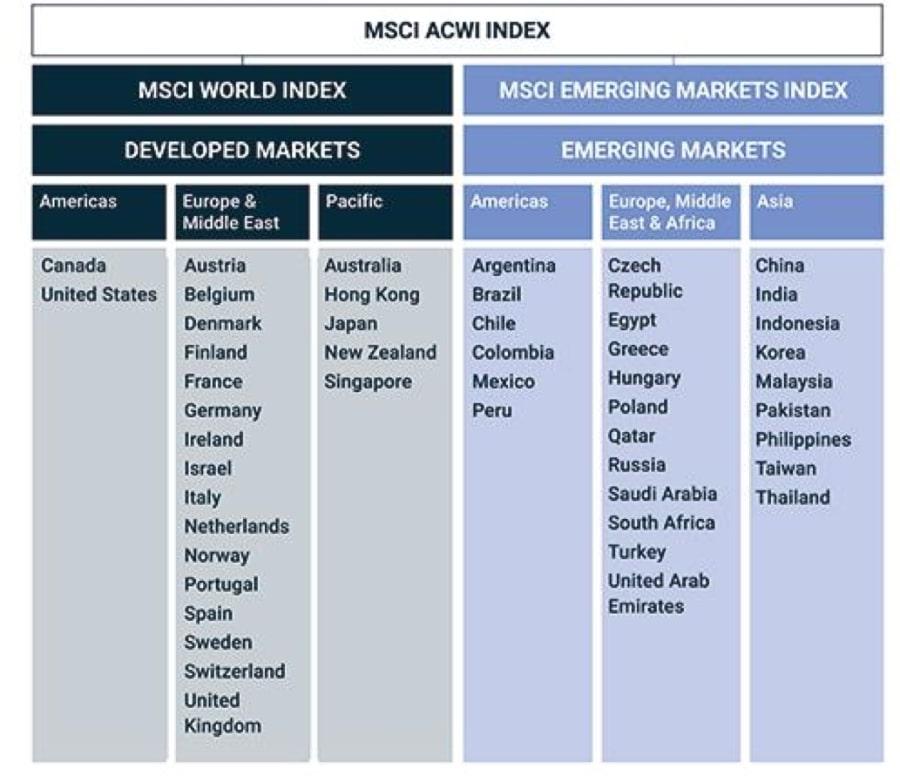 Które kraje zaliczają się dorynków wschodzących, aktóre dorynków rozwiniętych według MSCI?