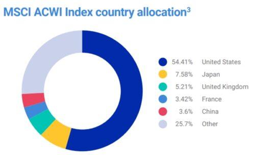 MSCI ACWI Index - alokacja aktywów ETF