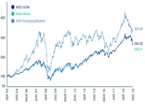 Wykres: Wyniki ETF MSCI ACWI, MSCI World orazMSCI Emerging Markets
