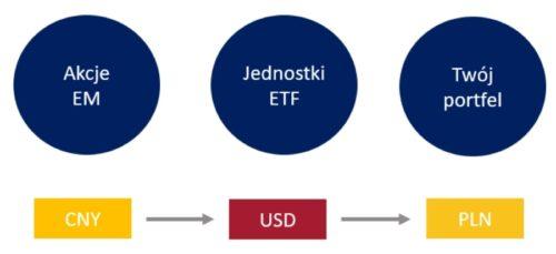 ETF ryzyko walutowe. Schemat 1