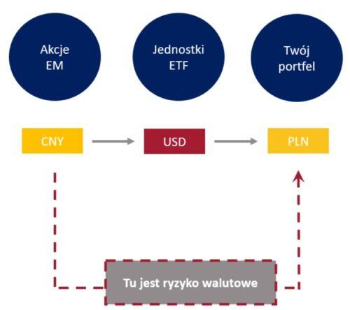 ETF ryzyko walutowe. Schemat 2