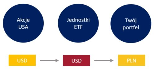 ETF ryzyko walutowe. Schemat 3