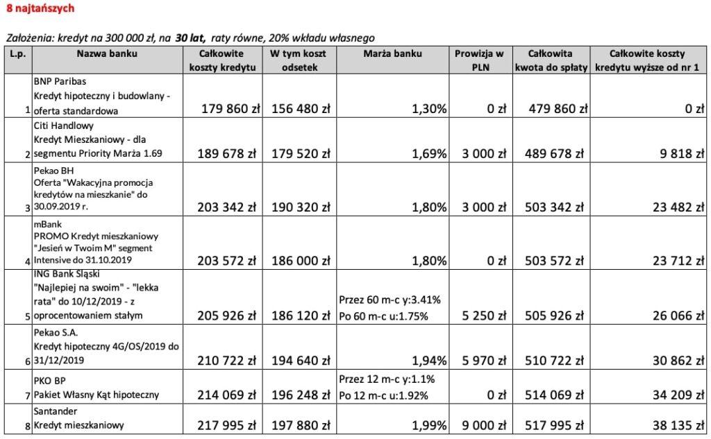 8 najtańszych ofert kredytu hipotecznego na30 lat wpaździerniku 2019 r.