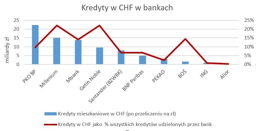 Wykres pokazujący udział kredytów wefrankach wcałym portfelu kredytowym polskich banków