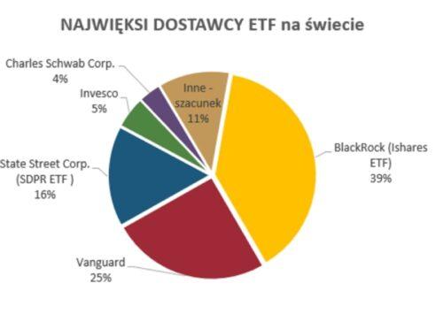 Diagram: Najwięksi dostawcy ETF naświecie