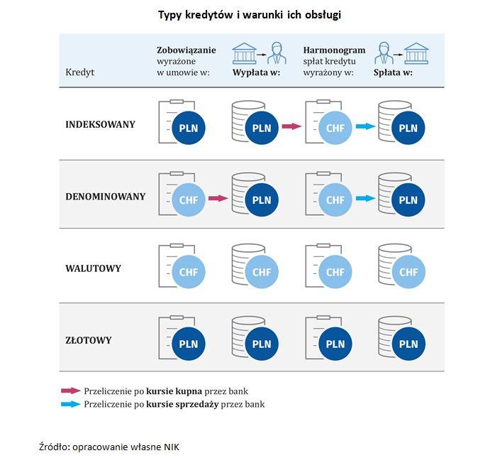 Tabela pokazująca typy kredytów frankowych iwarunki ich obsługi