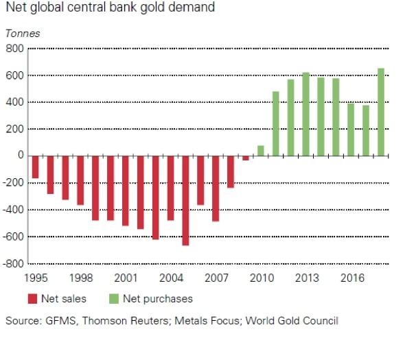 Apetyt banków centralnych nazłoto przedipowielkim kryzysie z2008 roku