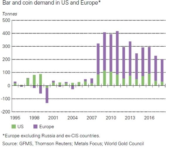 Popyt nazłote monety isztabki inwestycyjne wUSA iEuropie