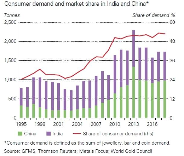 Rosnący popyt nabiżuterię orazzłote sztabki imonety wChinach iIndiach.