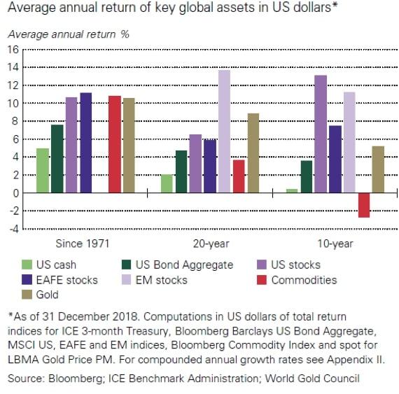 Porównanie średniej rocznej stopy zwrotu zinwestycji wzłoto wodniesieniu doróżnych klas aktywów według stanu nakoniec 2018 roku.
