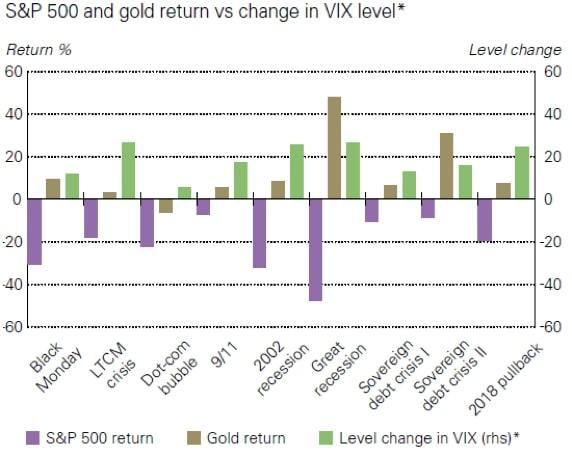 Czy złoto chroni majątek wczasie kryzysów? - wykres