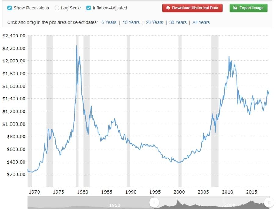 Zachowanie historycznych cen złota pouwzględnieniu inflacji.