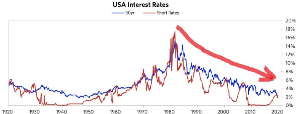 Stopy procentowe wUSA wlatach 1920 - 2019.