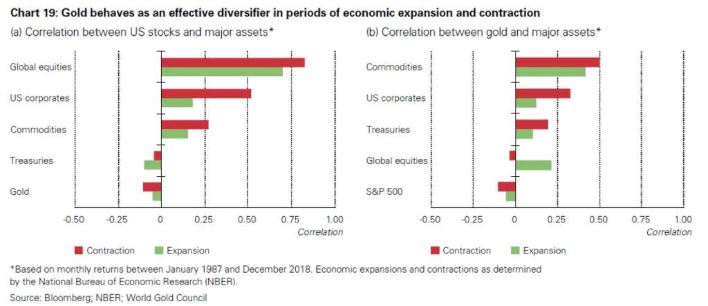 Korelację złota zinnymi ryzykownymi aktywami - wykres.