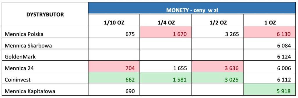 Ceny sprzedaży złota uróżnych dystrybutorów - monety. Tabela.