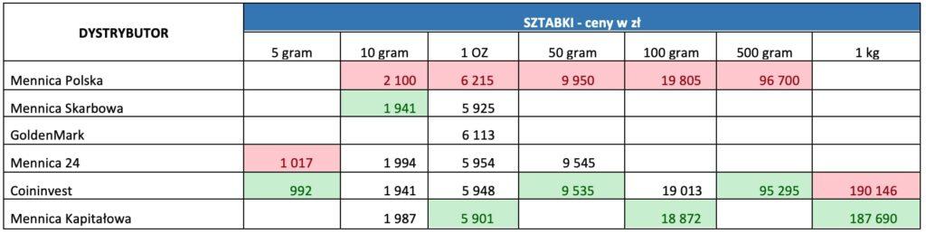 Ceny sprzedaży złota uróżnych dystrybutorów - sztabki. Tabela.