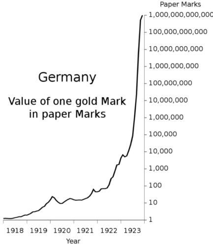 """Wartość złotej marki niemieckiej wyrażona wmarkach """"papierowych"""" - wykres"""