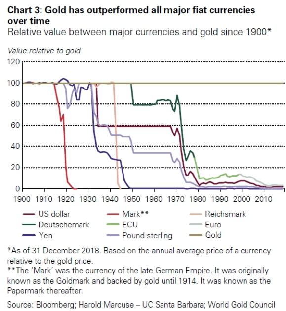 Relacja pieniądza papierowego dozłota