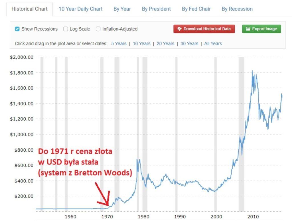 Historyczna wartość złota (USD) - wykres