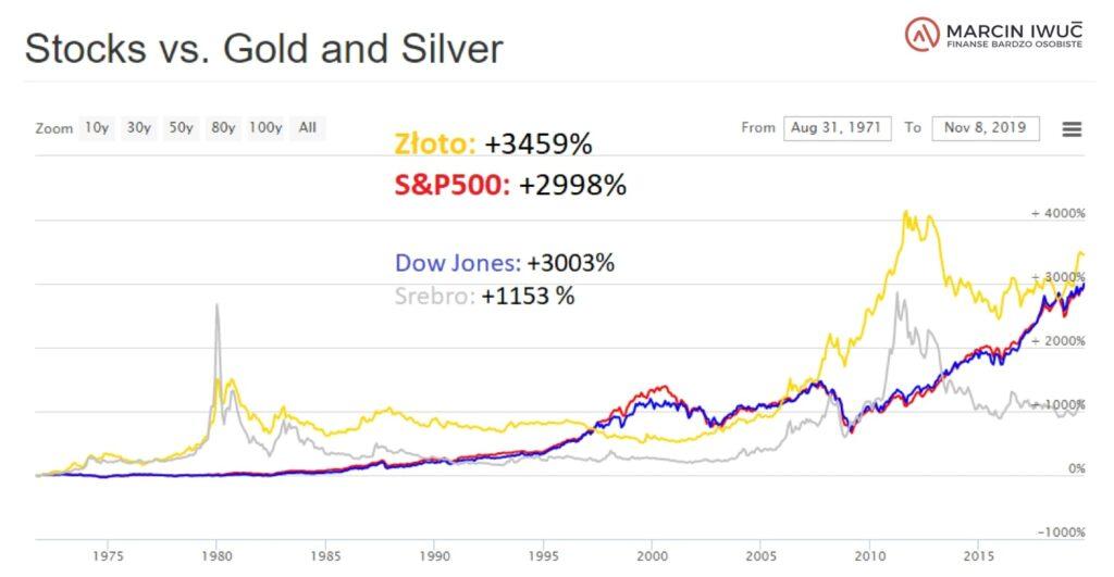 Ceny złota wporównaniu znotowaniami indeksu S&P500 odsierpnia 1971 roku dolistopada 2019 roku