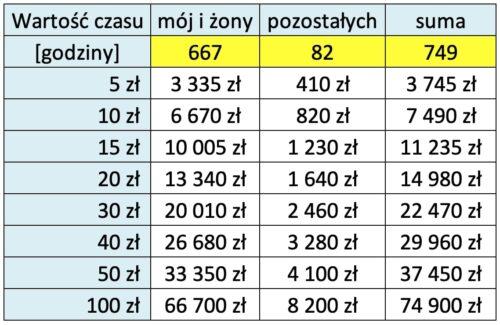Tabela 2 - Koszty przeprowadzki - czas