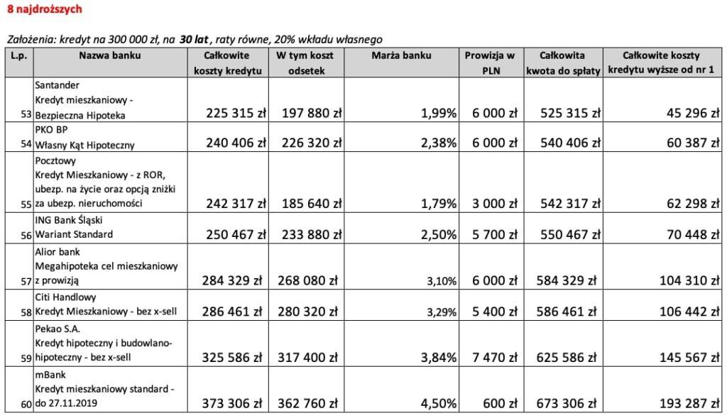 8 najdroższych ofert kredytu hipotecznego na30 lat wListopadzie 2019 r.