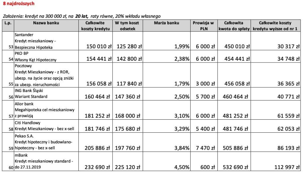 Kredyt mieszkaniowy na20 lat 8 najdroższych ofert wListopadzie 2019 r.