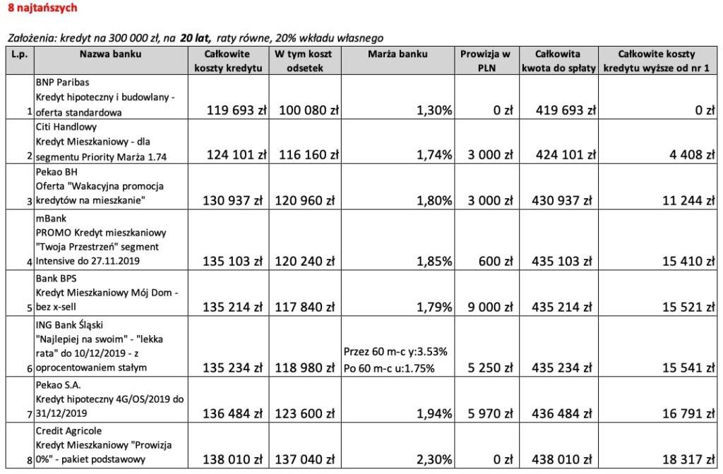 Najkorzystniejszy kredyt hipoteczny na20 lat 8 najtańszych ofert wListopadzie 2019 r.