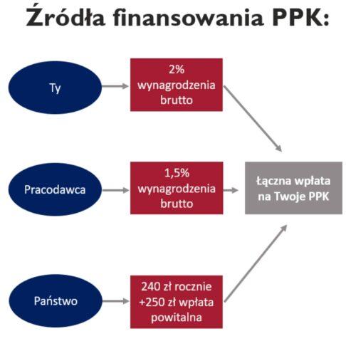 Źródła finansowania PPK - graf
