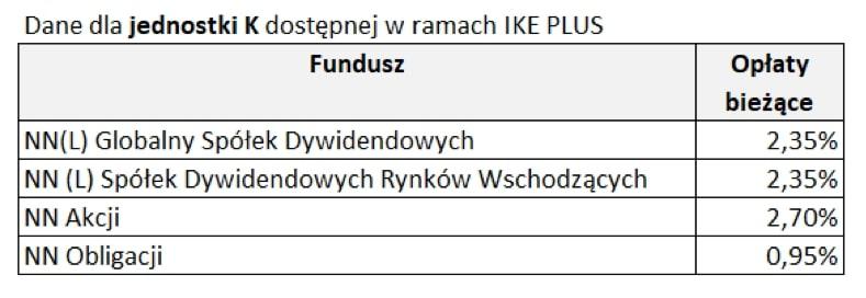 Opłaty wIKE Plus - tabela