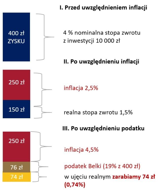 Ile realnie zarabiasz naoszczędnościach pouwzględnieniu inflacji ipodatku belki - przyklad dla inflacji 2,5%
