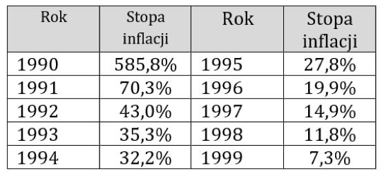 Tabela - roczne wskaźniki inflacji wPolsce wlatach 90-tych