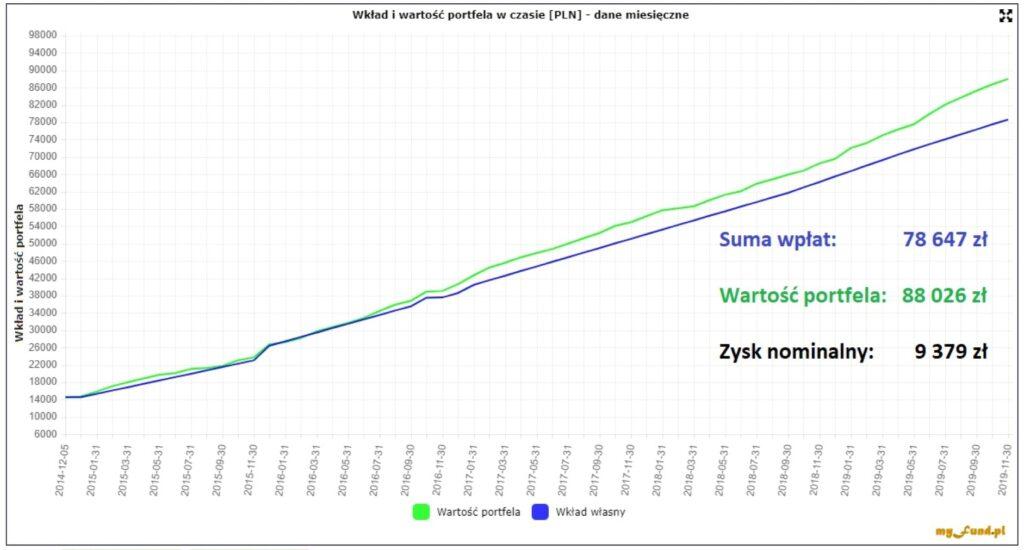 IKE Plus - suma wpłat iwartość portfela wlistopadzie 2019 r.