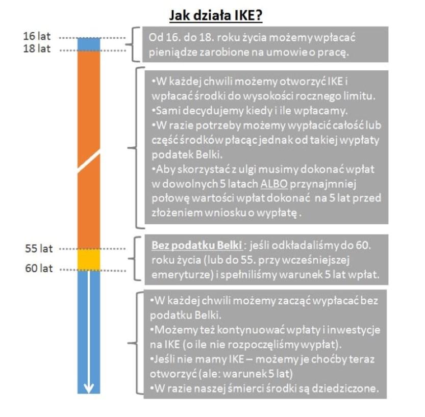 Jak działa IKE - schemat