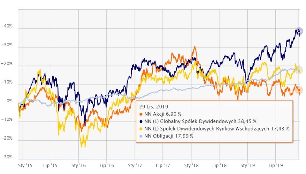 Wyniki IKE Plus za5 lat - wybrane fundusze