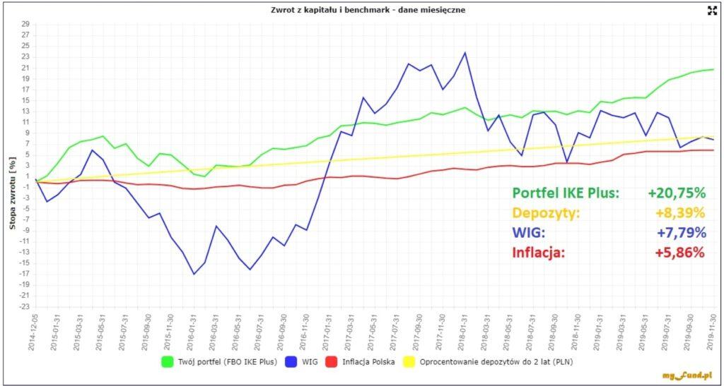Wykres zwynikami portfela IKE Plus natle depozytów iWIG-u