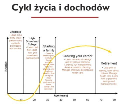 Cykl życia idochodów - wykres 1