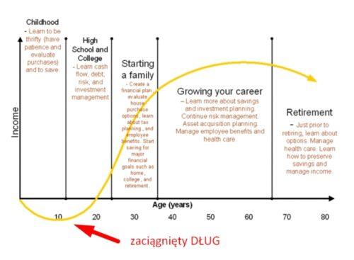 Cykl życia idochodów - wykres 2