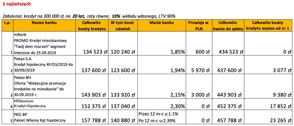 Ranking banków kredyt hipoteczny luty 2020 LTV 90% 20 lat