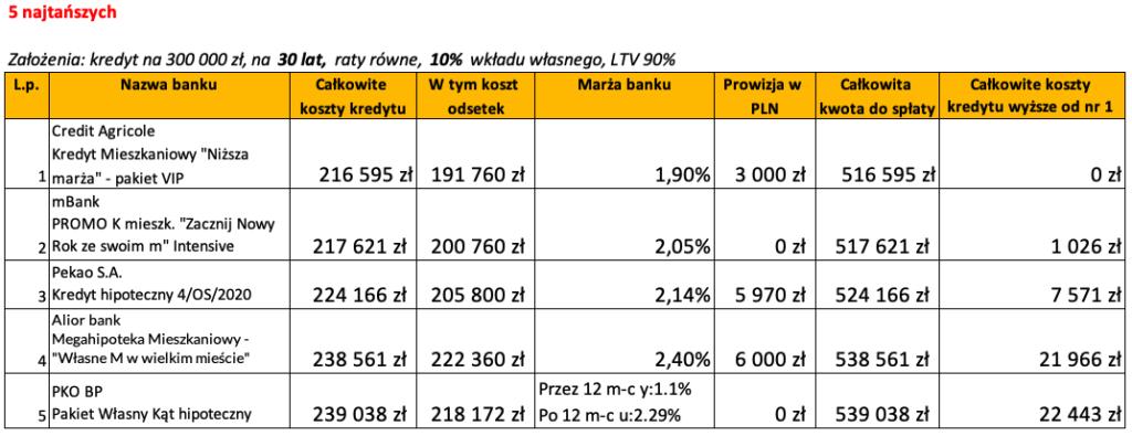 Ranking banków kredyt hipoteczny luty 2020 LTV 90% 30 lat