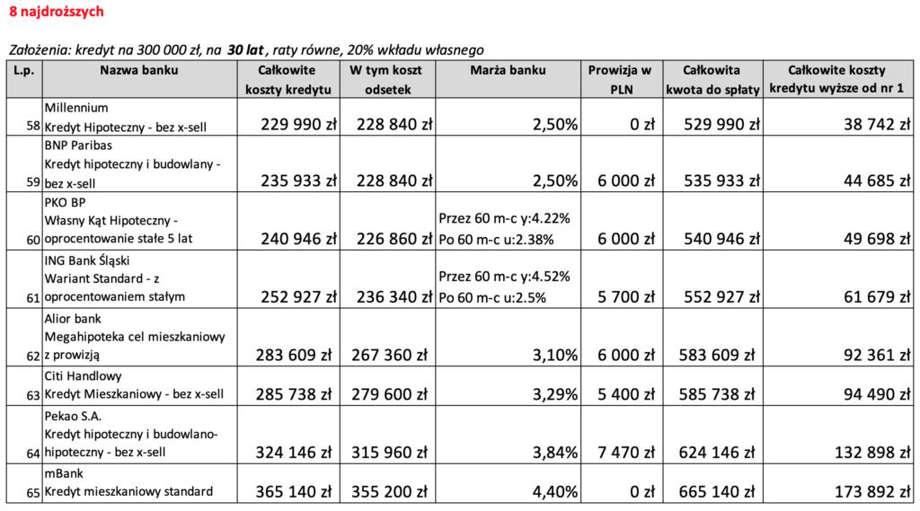 8 najdroższych ofert kredytu hipotecznego na30 lat wLutym 2020 r.