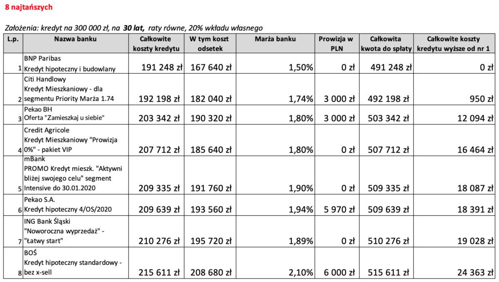 8 najtańszych ofert kredytu hipotecznego na30 lat wlutym 2020 r.