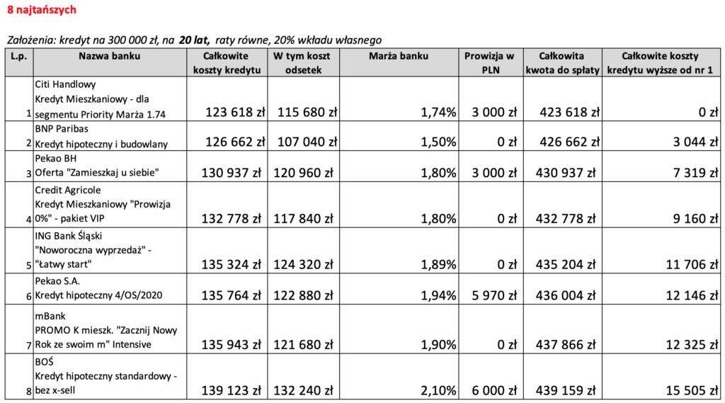 Najkorzystniejszy kredyt hipoteczny na20 lat 8 najtańszych ofert wLutym 2020 r.