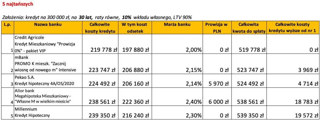 Ranking banków kredyt hipoteczny marzec 2020 LTV 90% 30 lat