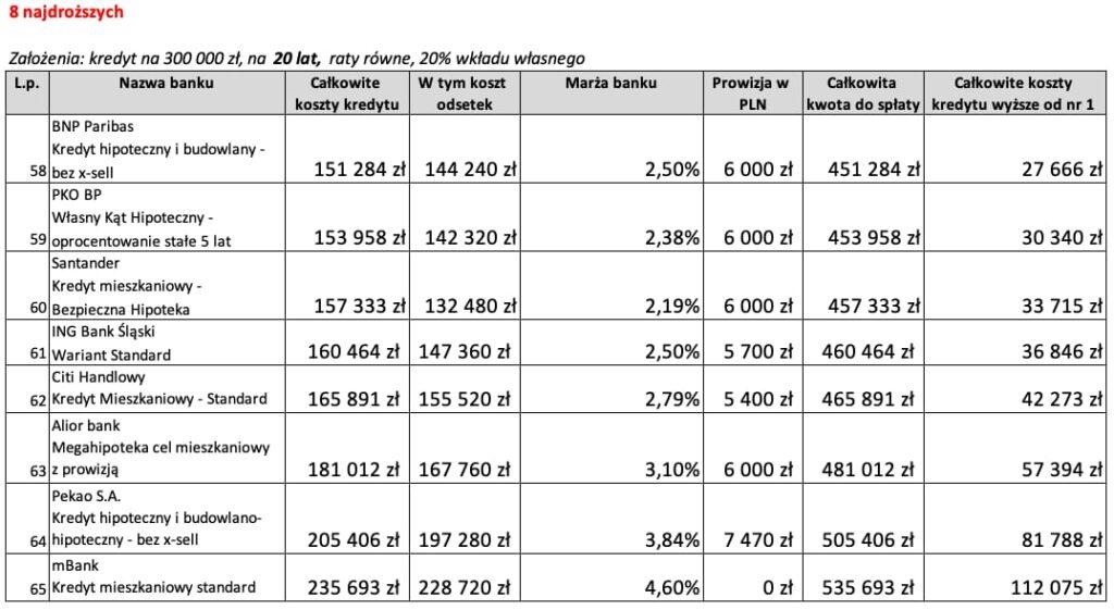 Kredyt mieszkaniowy na20 lat 8 najdroższych ofert wMarcu 2020 r.