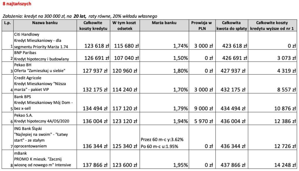 Najkorzystniejszy kredyt hipoteczny na20 lat 8 najtańszych ofert wMarcu 2020 r.