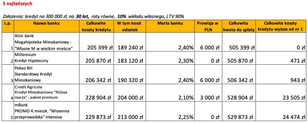 Ranking banków kredyt hipoteczny kwiecień 2020 LTV 90% 30 lat