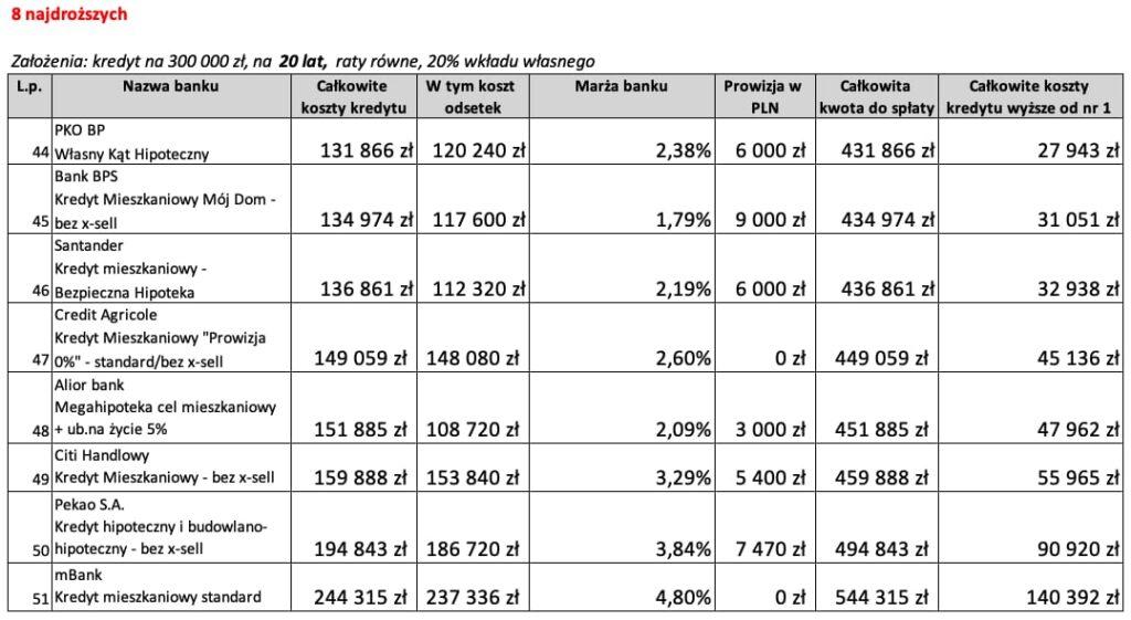 Kredyt mieszkaniowy na20 lat 8 najdroższych ofert wKwietniu 2020 r.