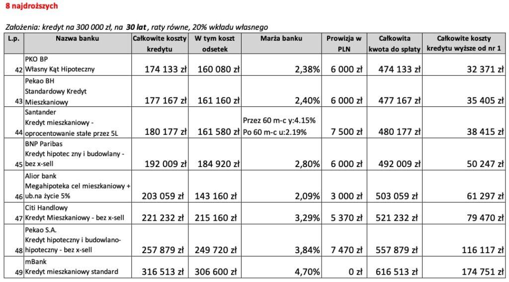 8 najdroższych ofert kredytu hipotecznego na30 lat wMaju 2020 r.
