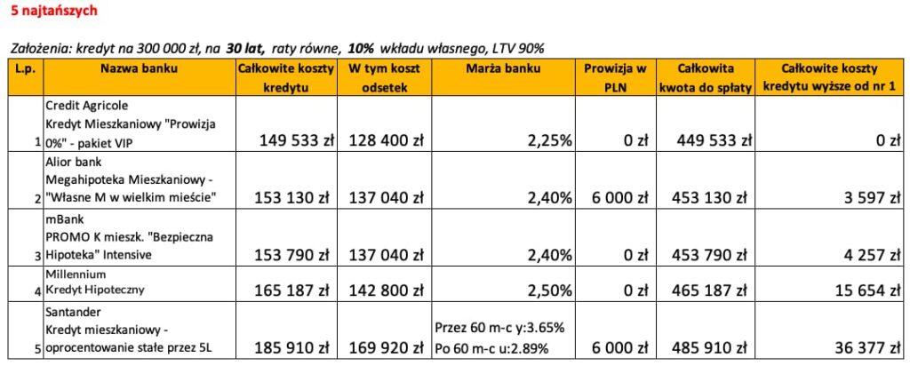 Ranking banków kredyt hipoteczny czerwiec 2020 LTV 90% 30 lat